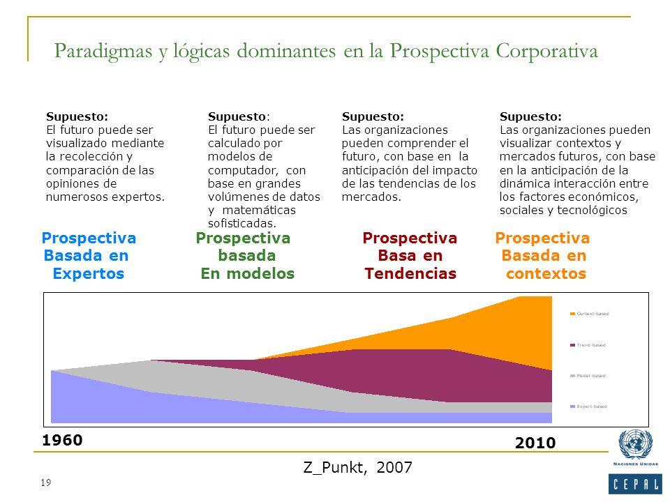 19 Paradigmas y lógicas dominantes en la Prospectiva Corporativa Supuesto: El futuro puede ser calculado por modelos de computador, con base en grande