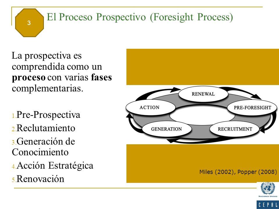 3. El Proceso Prospectivo (Foresight Process) La prospectiva es comprendida como un proceso con varias fases complementarias. 1. Pre-Prospectiva 2. Re