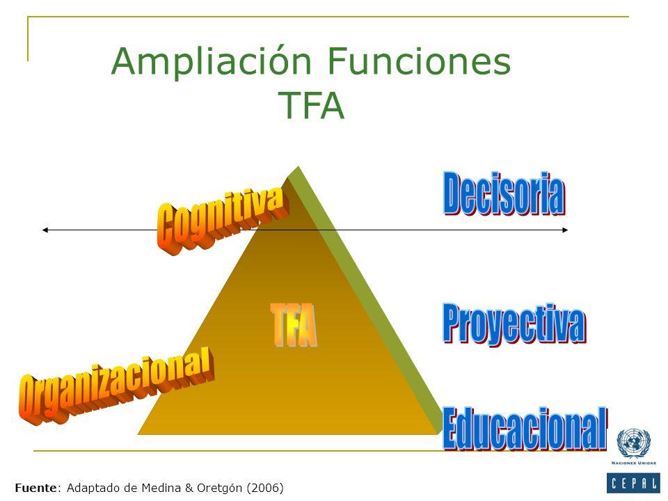 Ampliación Funciones TFA Fuente: Adaptado de Medina & Oretgón (2006)