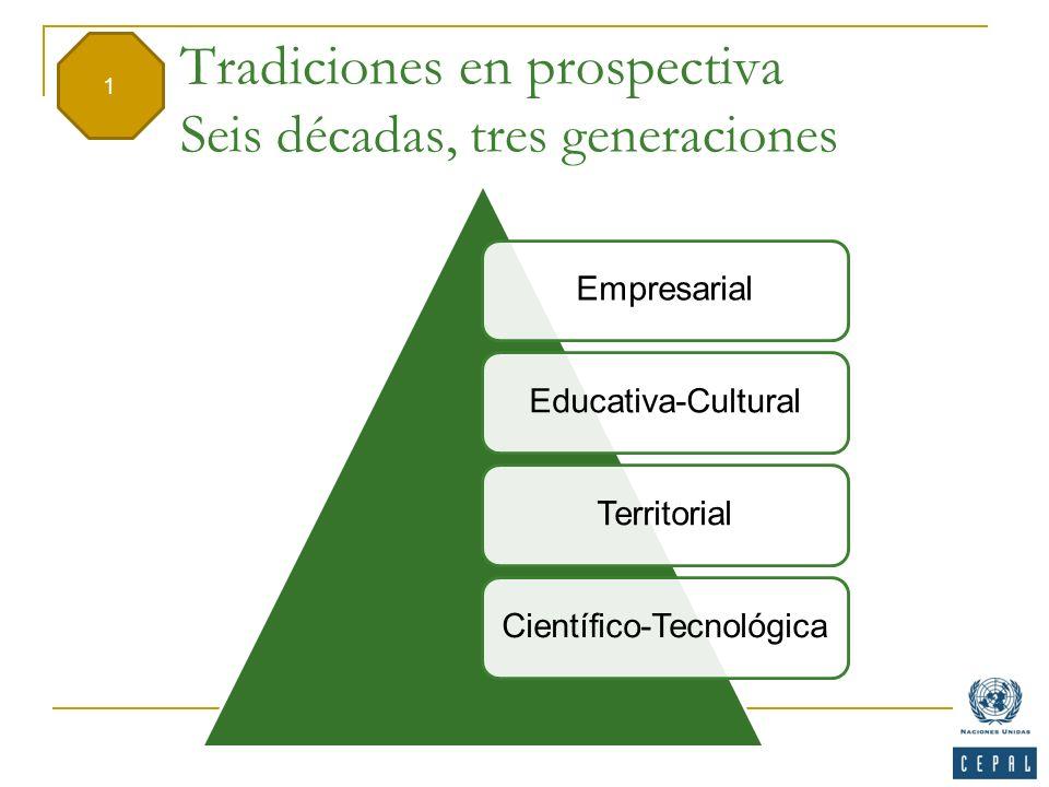 Tradiciones en prospectiva Seis décadas, tres generaciones EmpresarialEducativa-CulturalTerritorialCientífico-Tecnológica 1