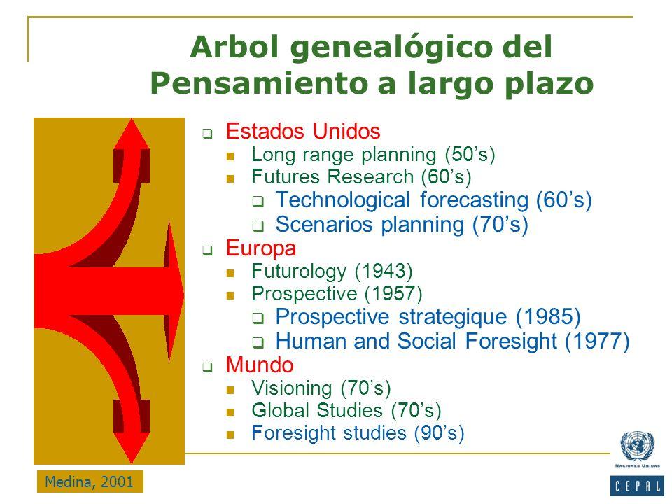 Estados Unidos Long range planning (50s) Futures Research (60s) Technological forecasting (60s) Scenarios planning (70s) Europa Futurology (1943) Pros