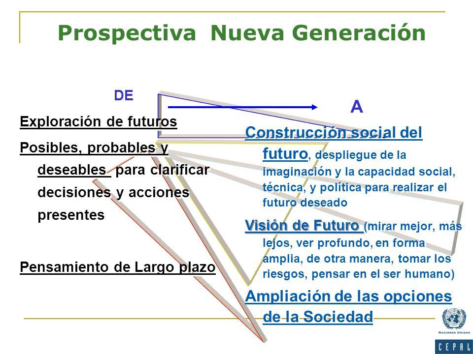DE Exploración de futuros Posibles, probables y deseables para clarificar decisiones y acciones presentes Pensamiento de Largo plazo DE Exploración de