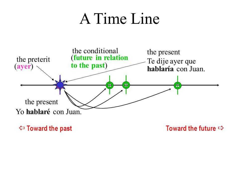 the present the conditional the preterit A Time Line (future in relation to the past) (ayer) Te dije ayer que hablaría con Juan. Yo hablaré con Juan.