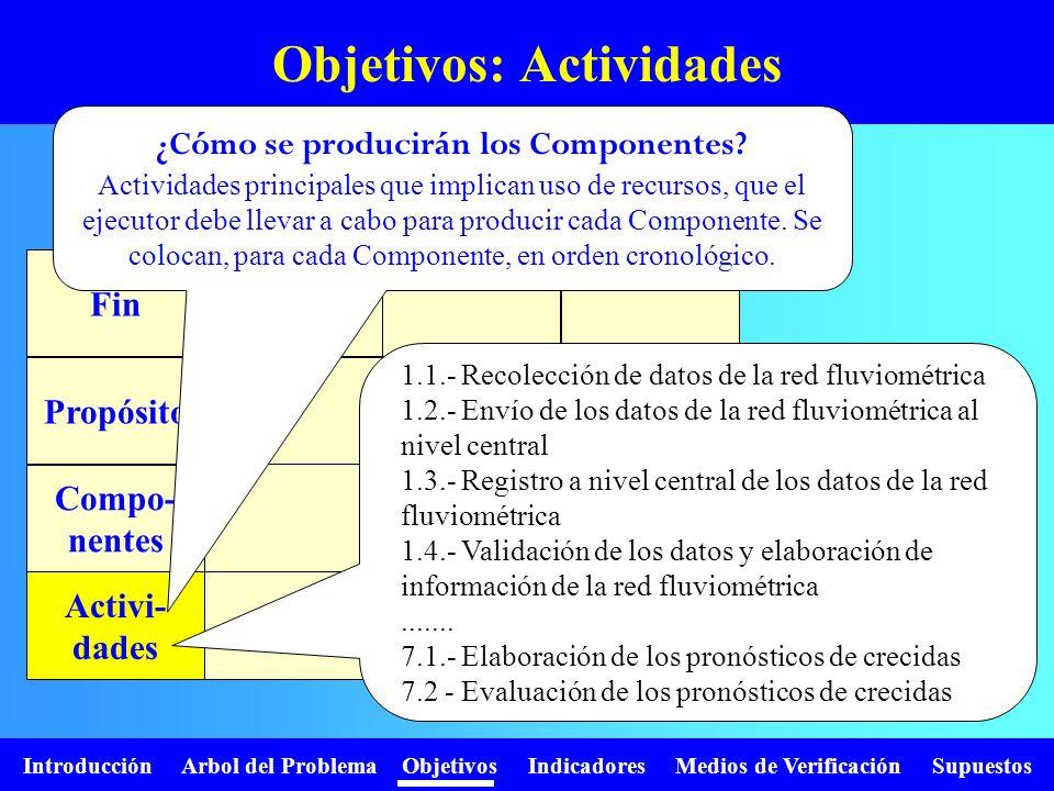 Introducción Arbol del Problema Objetivos Indicadores Medios de Verificación Supuestos Objetivos: Actividades Fin Propósito Compo- nentes Activi- dade