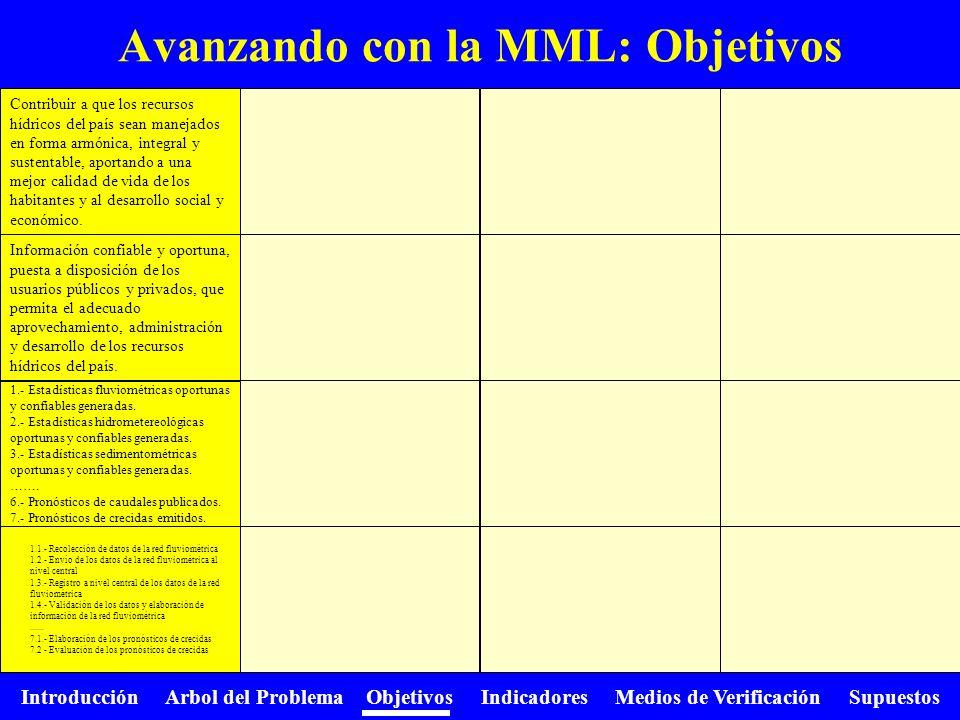 Introducción Arbol del Problema Objetivos Indicadores Medios de Verificación Supuestos Avanzando con la MML: Objetivos Contribuir a que los recursos h