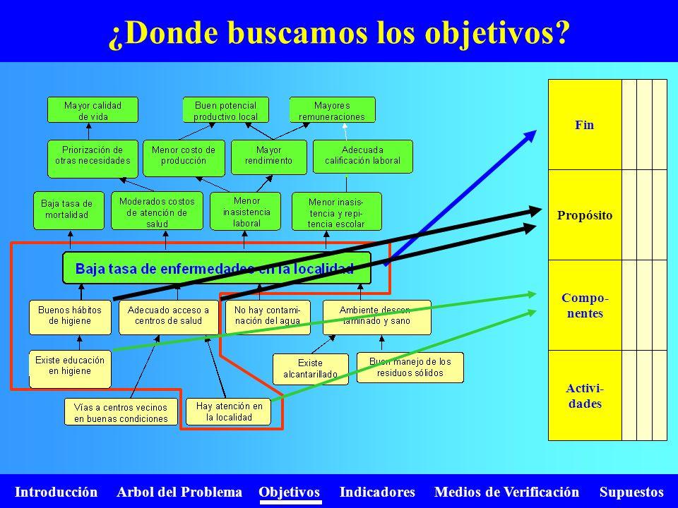 Introducción Arbol del Problema Objetivos Indicadores Medios de Verificación Supuestos ¿Donde buscamos los objetivos? Fin Propósito Compo- nentes Acti