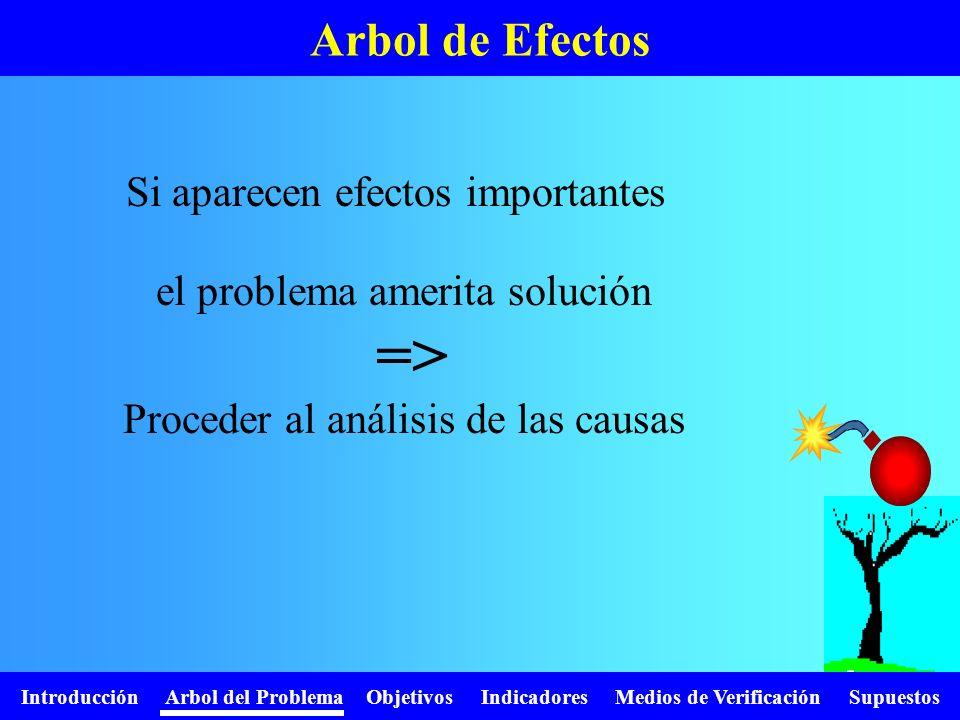 Introducción Arbol del Problema Objetivos Indicadores Medios de Verificación Supuestos Arbol de Efectos el problema amerita solución => Proceder al an