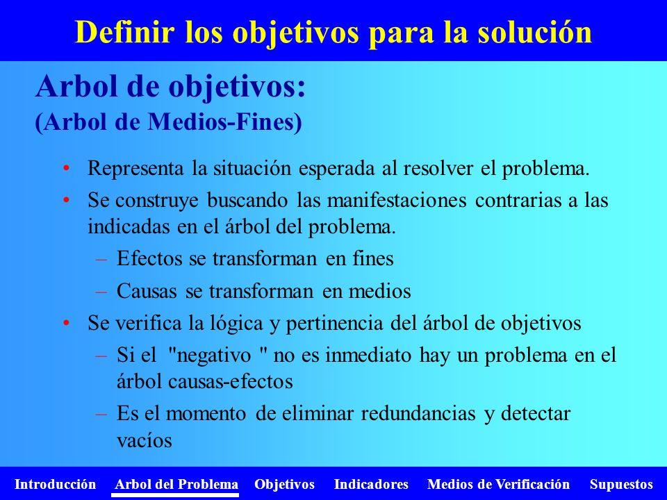 Introducción Arbol del Problema Objetivos Indicadores Medios de Verificación Supuestos Definir los objetivos para la solución Representa la situación