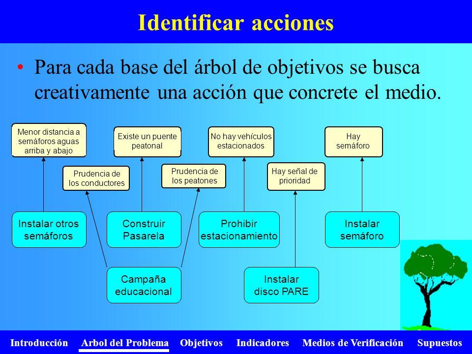 Introducción Arbol del Problema Objetivos Indicadores Medios de Verificación Supuestos Identificar acciones Menor distancia a semáforos aguas arriba y