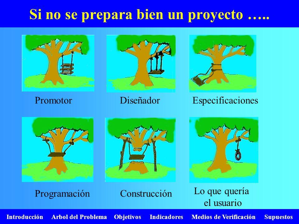 Introducción Arbol del Problema Objetivos Indicadores Medios de Verificación Supuestos Si no se prepara bien un proyecto ….. PromotorDiseñadorEspecifi