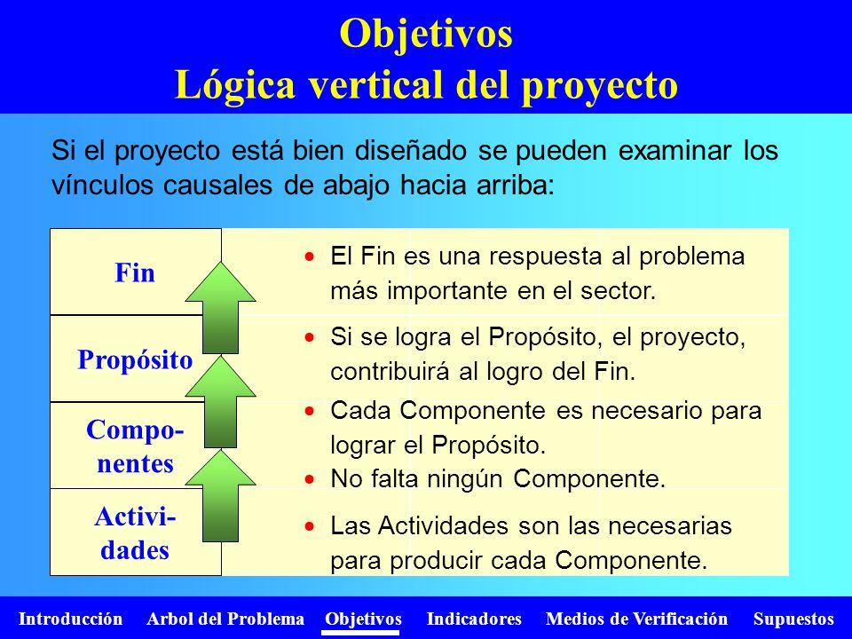 Introducción Arbol del Problema Objetivos Indicadores Medios de Verificación Supuestos Propósito Compo- nentes Activi- dades Fin Objetivos Lógica vert