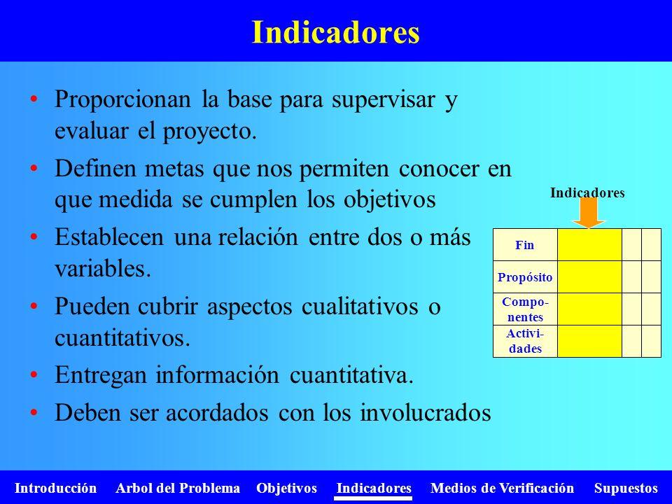 Introducción Arbol del Problema Objetivos Indicadores Medios de Verificación Supuestos Indicadores Fin Propósito Compo- nentes Activi- dades Proporcio