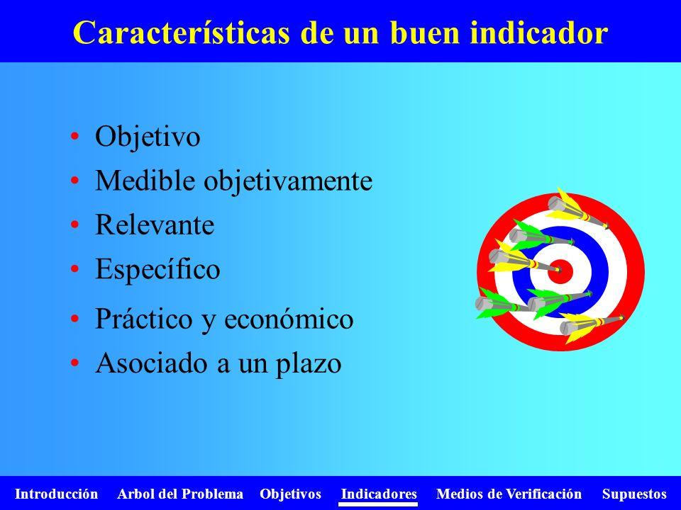 Introducción Arbol del Problema Objetivos Indicadores Medios de Verificación Supuestos Características de un buen indicador Objetivo Medible objetivam
