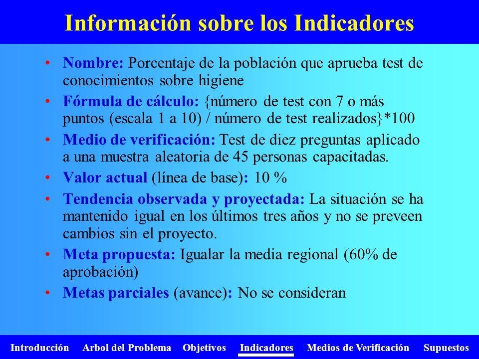 Introducción Arbol del Problema Objetivos Indicadores Medios de Verificación Supuestos Información sobre los Indicadores Nombre: Porcentaje de la pobl