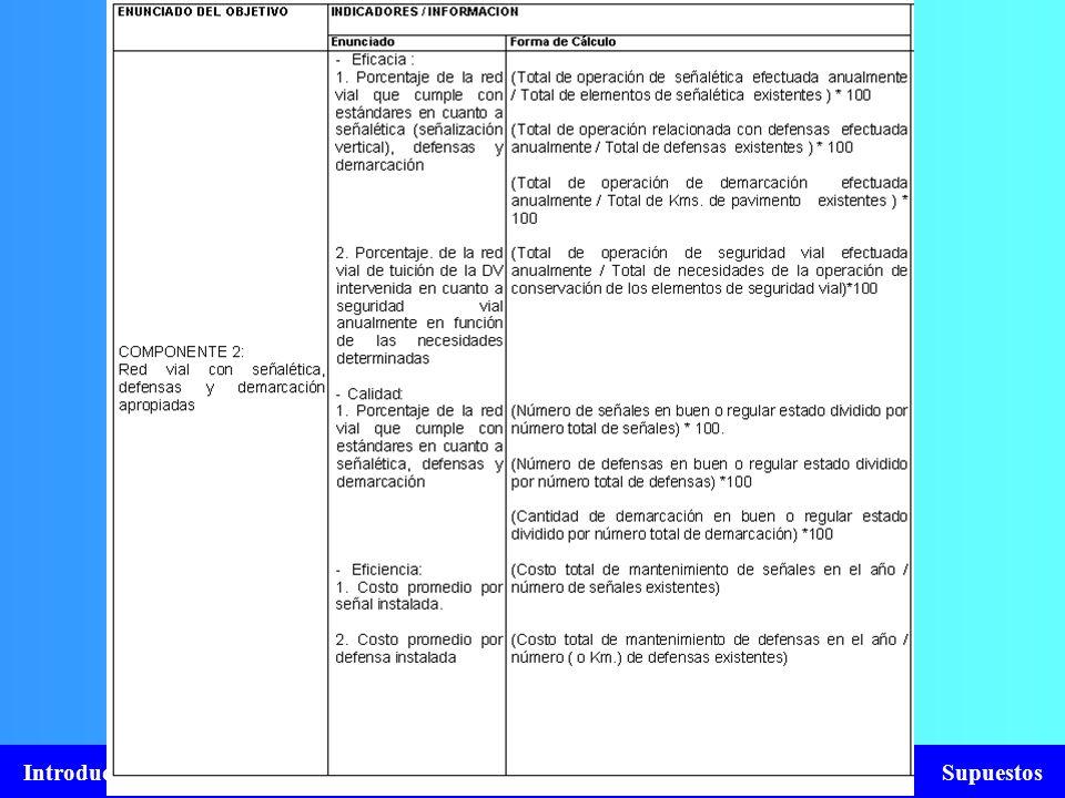 Introducción Arbol del Problema Objetivos Indicadores Medios de Verificación Supuestos
