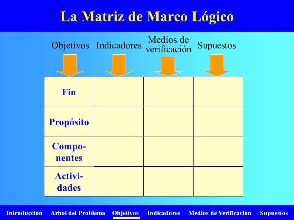 Introducción Arbol del Problema Objetivos Indicadores Medios de Verificación Supuestos Diagrama para el análisis de supuestos ¿Es externo al proyecto.