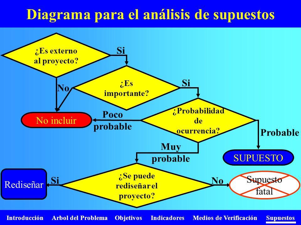 Introducción Arbol del Problema Objetivos Indicadores Medios de Verificación Supuestos Diagrama para el análisis de supuestos ¿Es externo al proyecto?