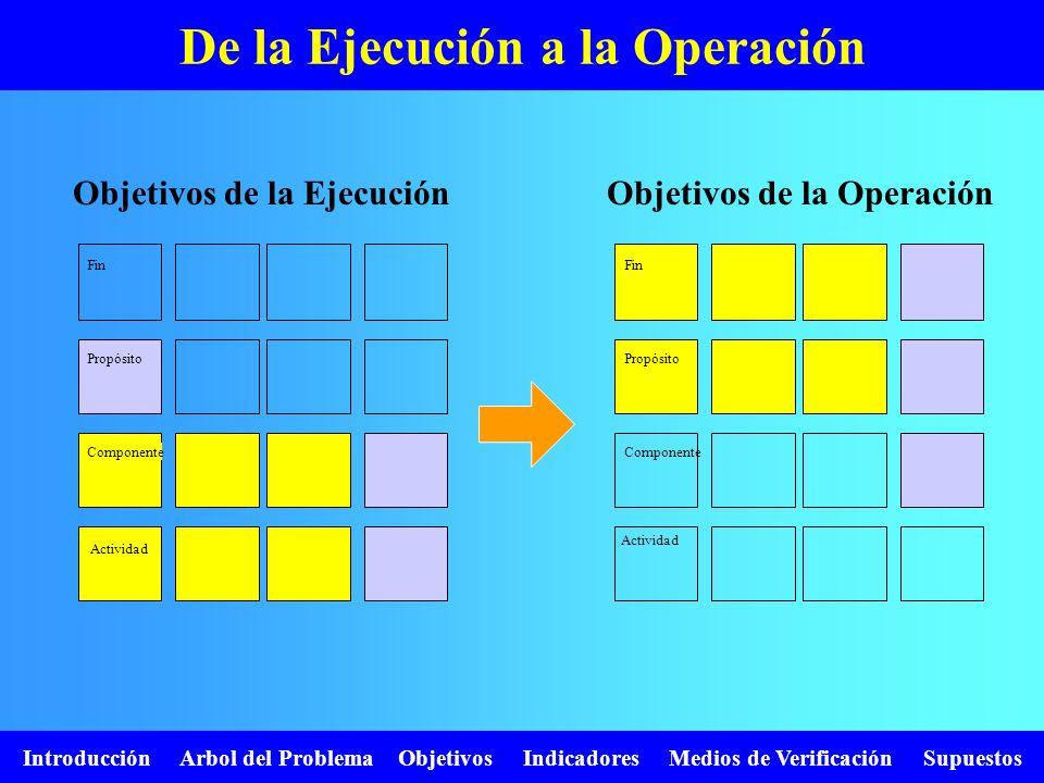 De la Ejecución a la Operación Objetivos de la EjecuciónObjetivos de la Operación Fin Propósito Componente Actividad Fin Propósito Componente Activida