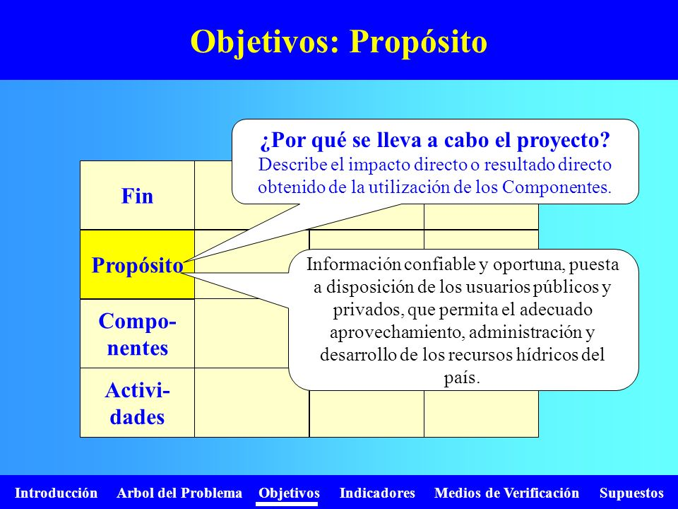 Introducción Arbol del Problema Objetivos Indicadores Medios de Verificación Supuestos Objetivos: Componentes Fin Propósito Compo- nentes Activi- dades ¿Qué debe producir el proyecto.