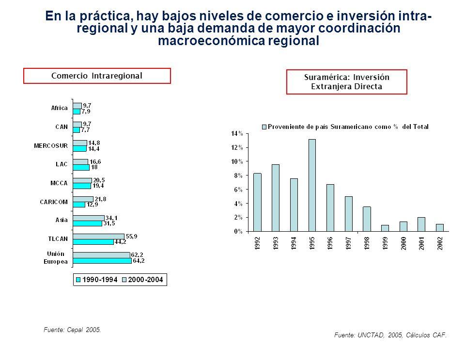 En la práctica, hay bajos niveles de comercio e inversión intra- regional y una baja demanda de mayor coordinación macroeconómica regional Comercio Intraregional Suramérica: Inversión Extranjera Directa Fuente: Cepal 2005.
