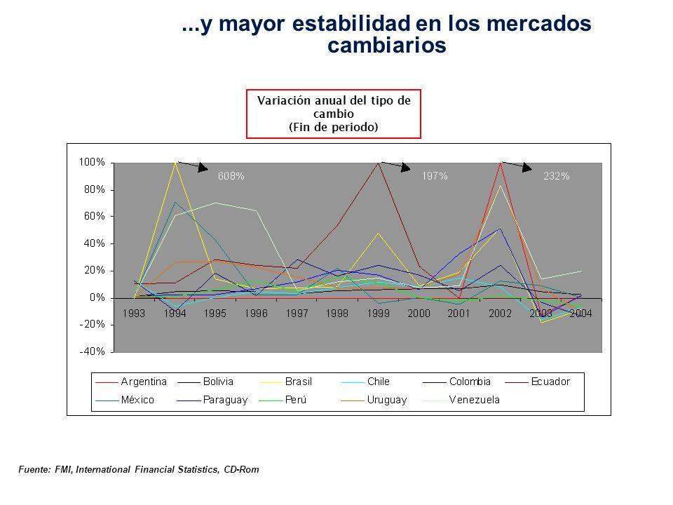 Variación anual del tipo de cambio (Fin de periodo)...y mayor estabilidad en los mercados cambiarios Fuente: FMI, International Financial Statistics, CD-Rom