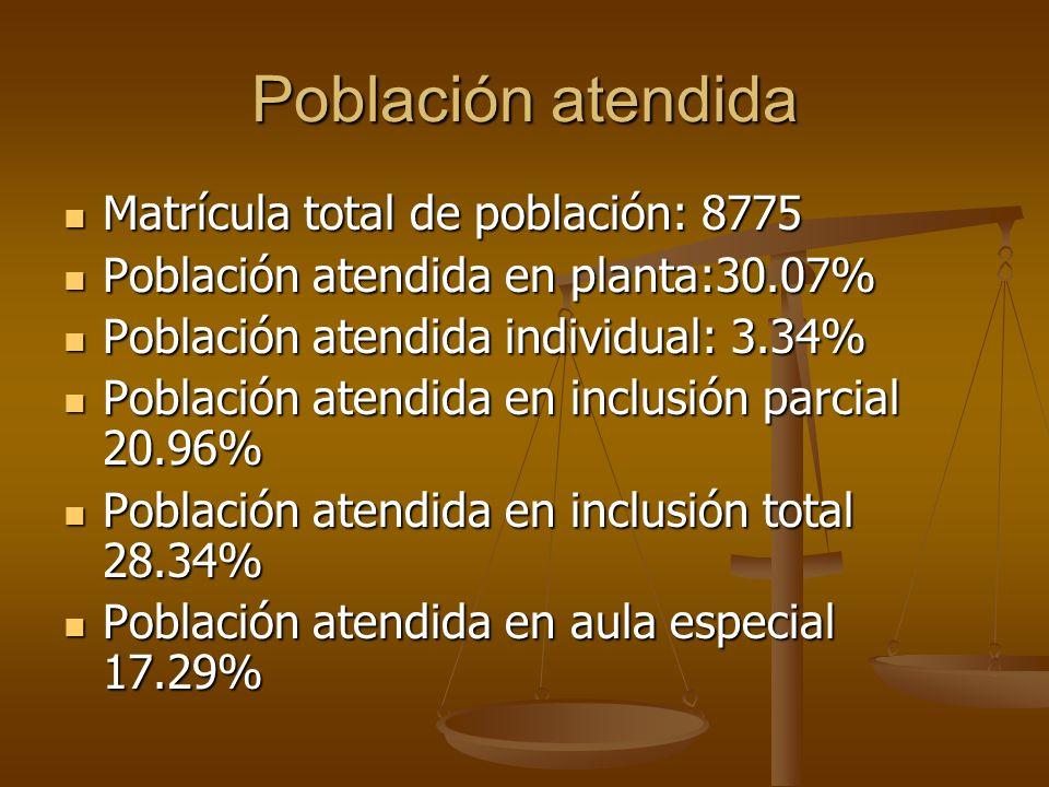 Población atendida Matrícula total de población: 8775 Matrícula total de población: 8775 Población atendida en planta:30.07% Población atendida en pla