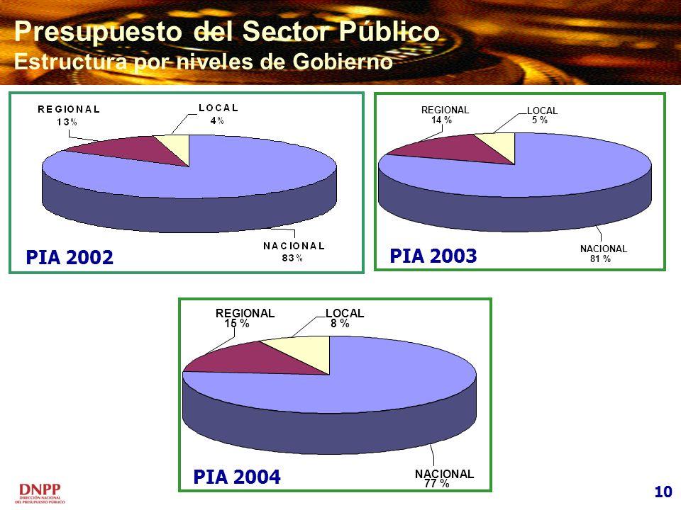 Presupuesto del Sector Público Estructura por niveles de Gobierno NACIONAL 77 % REGIONAL 15 % LOCAL 8 % PIA 2004 LOCAL 5 % REGIONAL 14 % NACIONAL 81 %