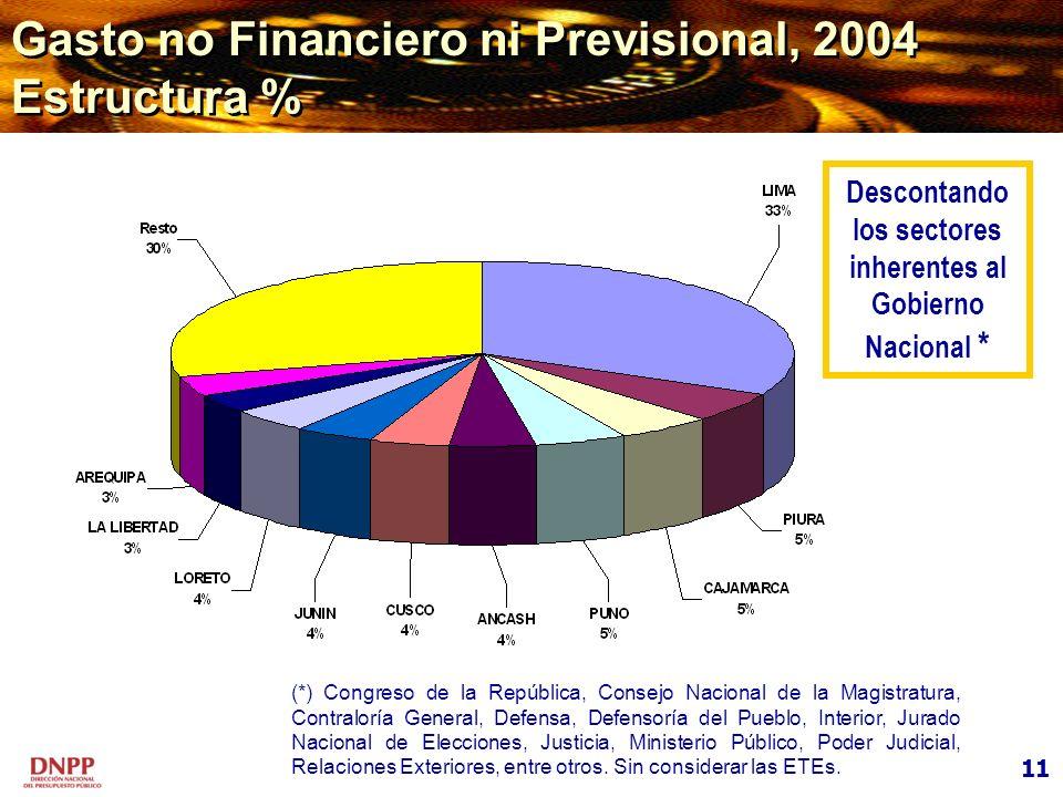 11 Gasto no Financiero ni Previsional, 2004 Estructura % (*) Congreso de la República, Consejo Nacional de la Magistratura, Contraloría General, Defen