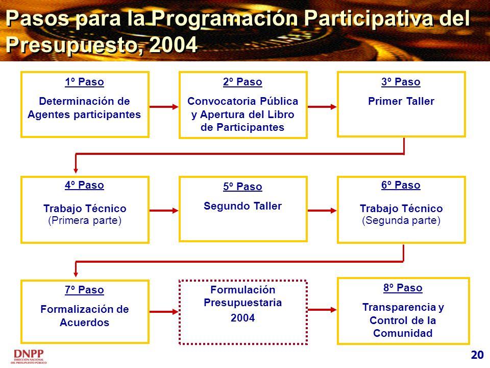 Pasos para la Programación Participativa del Presupuesto, 2004 2º Paso Convocatoria Pública y Apertura del Libro de Participantes 3º Paso Primer Talle