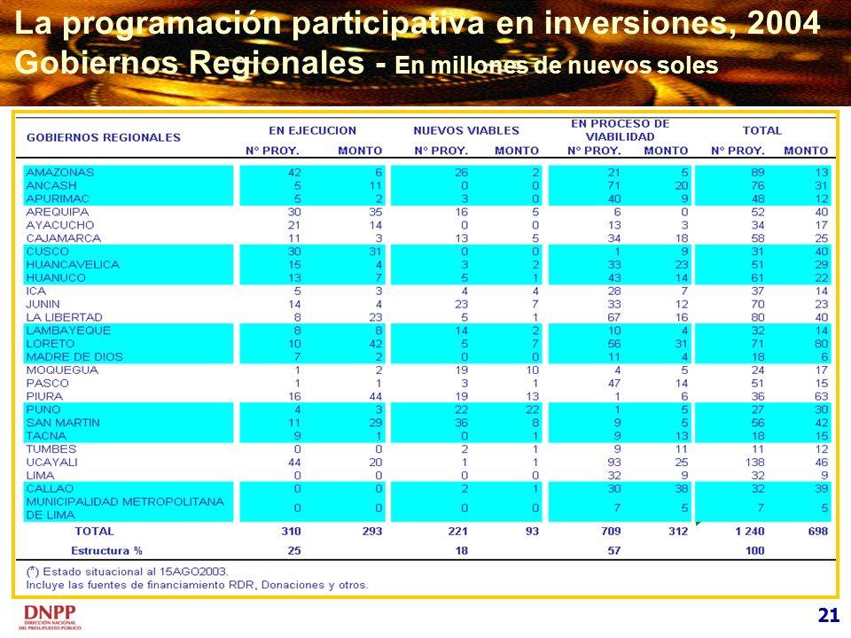 21 La programación participativa en inversiones, 2004 Gobiernos Regionales - En millones de nuevos soles