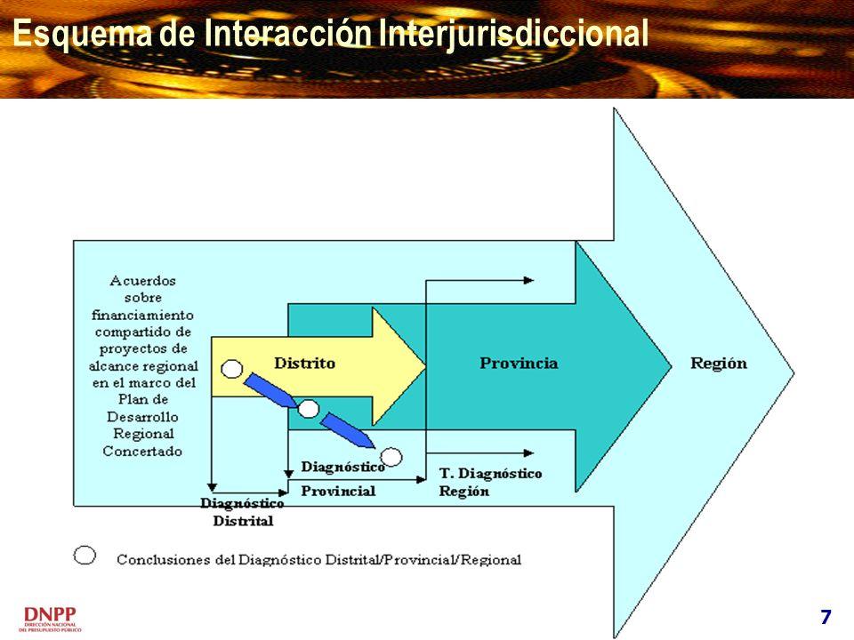 Esquema de Interacción Interjurisdiccional 7