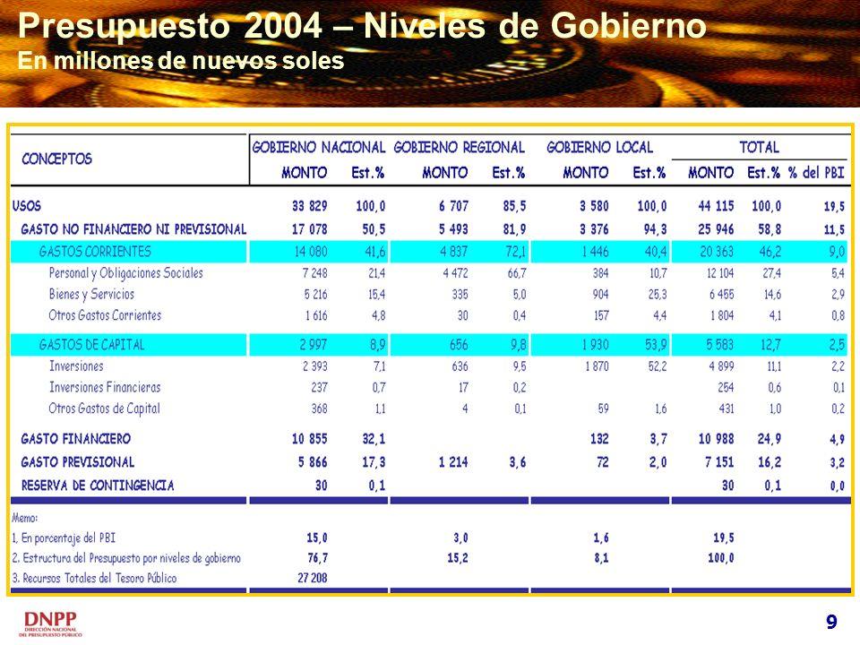9 Presupuesto 2004 – Niveles de Gobierno En millones de nuevos soles