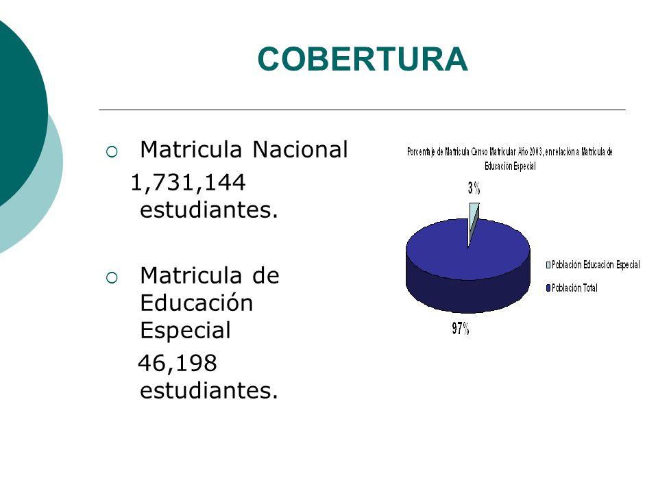 COBERTURA Matricula Nacional 1,731,144 estudiantes. Matricula de Educación Especial 46,198 estudiantes.