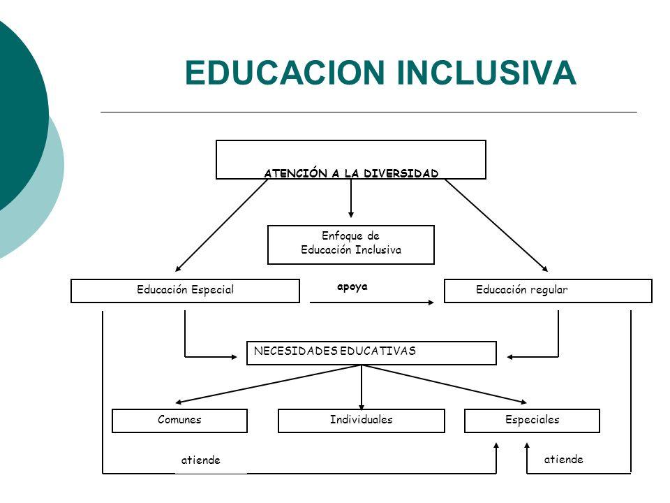 EDUCACION INCLUSIVA apoya ATENCIÓN A LA DIVERSIDAD Enfoque de Educación Inclusiva Educación Especial Educación regular NECESIDADES EDUCATIVAS ComunesIndividualesEspeciales atiende