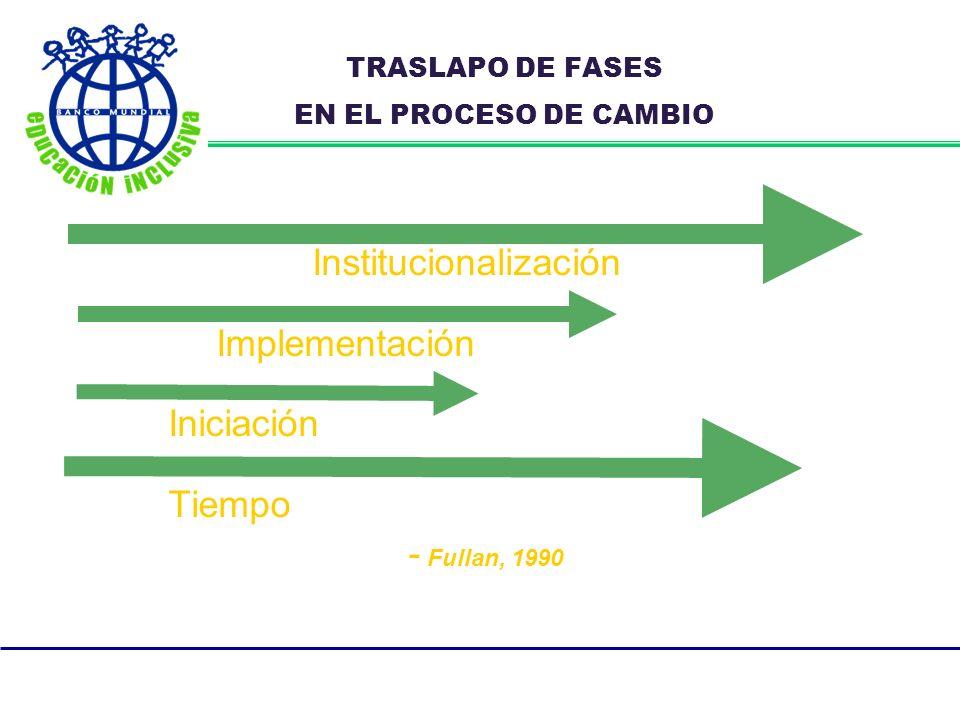 TRASLAPO DE FASES EN EL PROCESO DE CAMBIO Institucionalización Implementación Iniciación Tiempo - Fullan, 1990