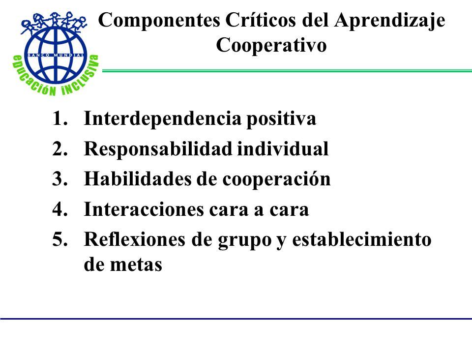 Componentes Críticos del Aprendizaje Cooperativo 1.Interdependencia positiva 2.Responsabilidad individual 3.Habilidades de cooperación 4.Interacciones