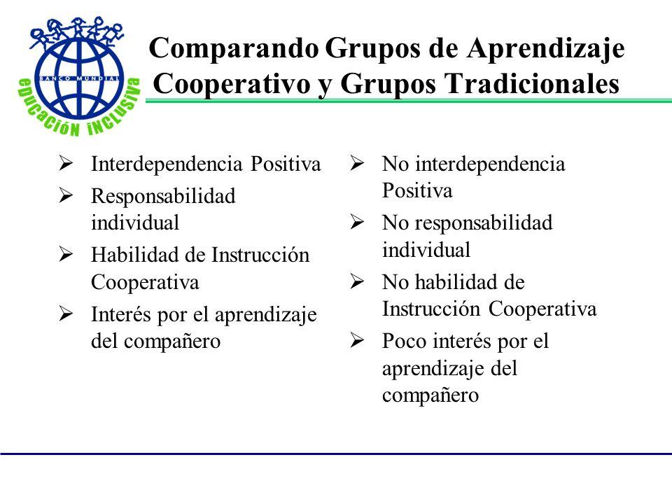 Comparando Grupos de Aprendizaje Cooperativo y Grupos Tradicionales Interdependencia Positiva Responsabilidad individual Habilidad de Instrucción Coop