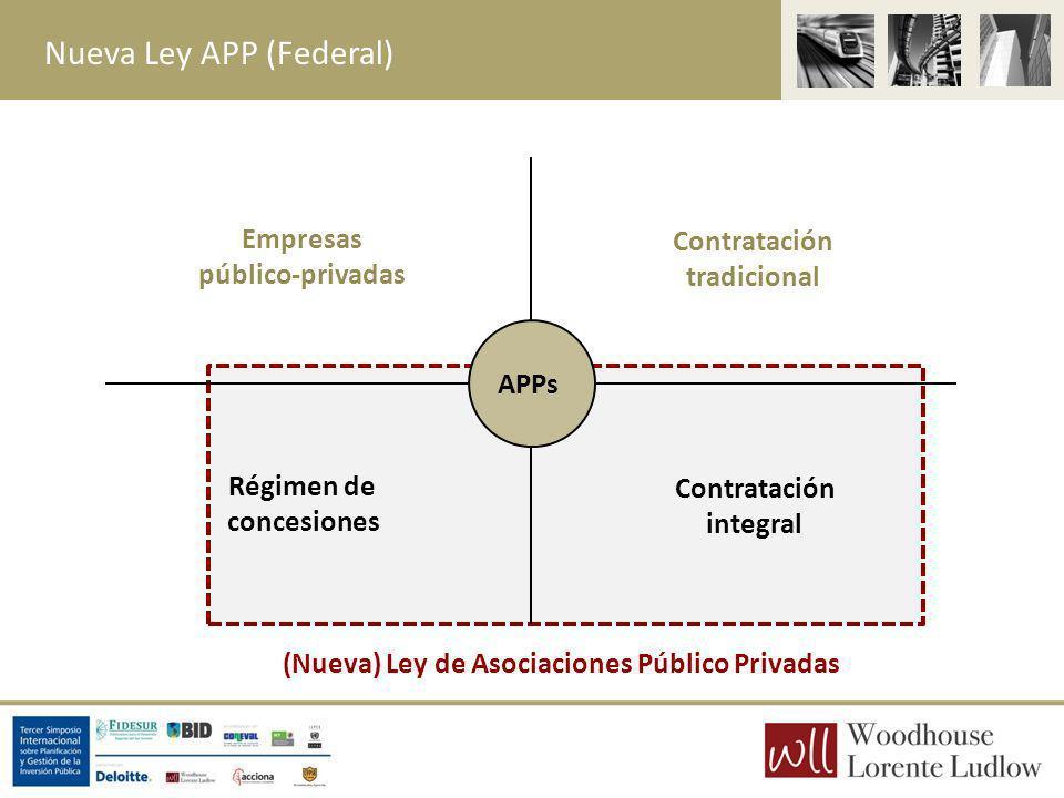 Nueva Ley APP (Federal) Contratación tradicional Régimen de concesiones Empresas público-privadas Contratación integral APPs (Nueva) Ley de Asociacion