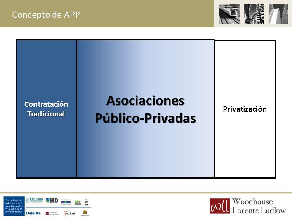Concepto de APP ContrataciónTradicionalAsociacionesPúblico-Privadas Privatización