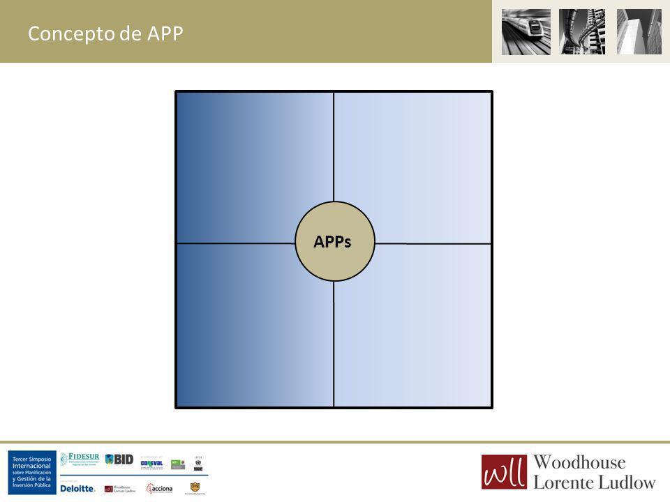 Esquemas de APPs en México Contratación integral PIDIREGAS condicionados (PPAs para IPPs) PPS en algunas entidades federativas PEMEX (nuevas reglas) Nueva Ley de APP 00s