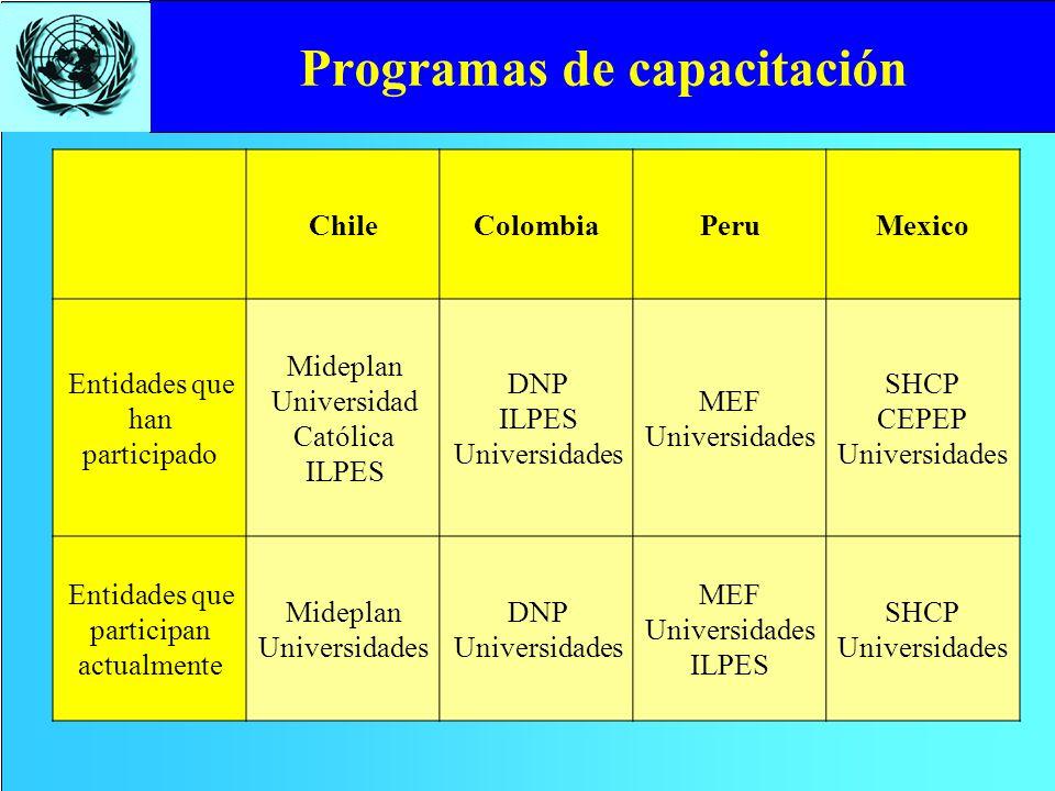 Programas de capacitación ChileColombiaPeruMexico Entidades que han participado Mideplan Universidad Católica ILPES DNP ILPES Universidades MEF Univer