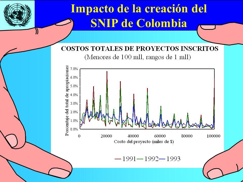 Impacto de la creación del SNIP de Colombia