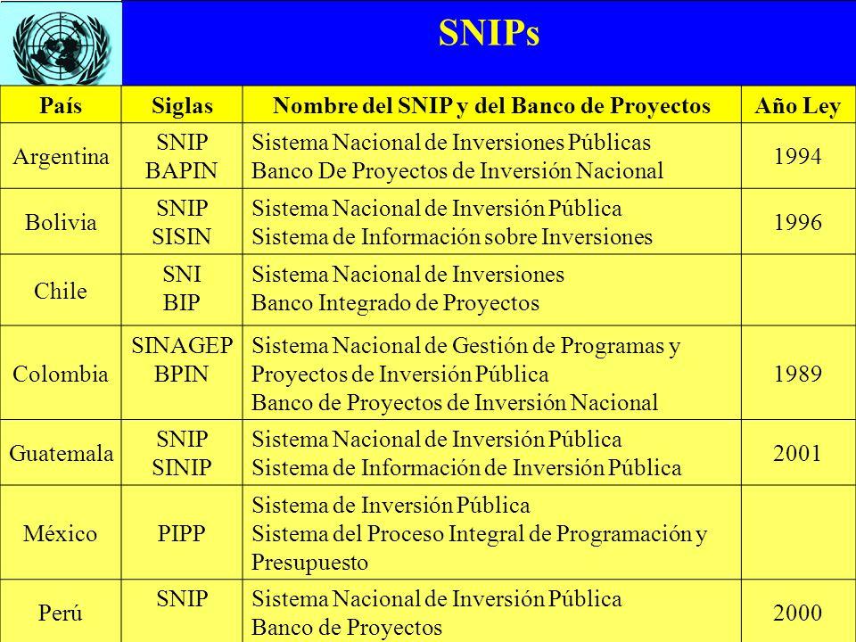 SNIPs PaísSiglasNombre del SNIP y del Banco de ProyectosAño Ley Argentina SNIP BAPIN Sistema Nacional de Inversiones Públicas Banco De Proyectos de In