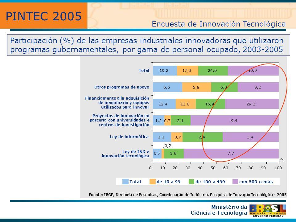PINTEC 2005 Encuesta de Innovación Tecnológica Ministério da Ciência e Tecnologia Participación (%) de las empresas industriales innovadoras que utilizaron programas gubernamentales, por gama de personal ocupado, 2003-2005