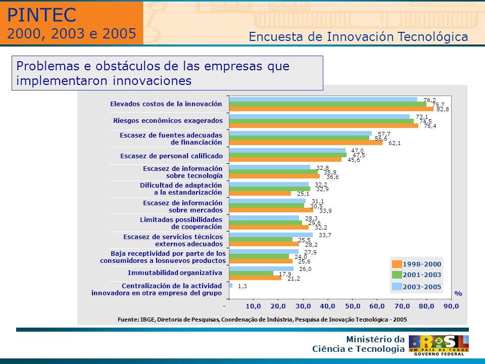 Problemas e obstáculos de las empresas que implementaron innovaciones Ministério da Ciência e Tecnologia Centralización de la actividad innovadora en otra empresa del grupo 21,2 25,6 28,2 32,2 33,9 25,1 36,6 45,6 62,1 76,4 82,8 17,9 24,0 25,5 29,6 30,5 32,9 35,8 47,5 56,6 74,5 79,7 1,3 26,0 27,9 33,7 28,3 31,1 32,2 32,8 47,0 57,7 73,1 76,2 -10,020,030,040,050,060,070,080,090,0 Immutabilidad organizativa Baja receptividad por parte de los consumidores a losnuevos productos Escasez de servicios técnicos externos adecuados Limitadas possibilidades de cooperación Escasez de información sobre mercados Dificultad de adaptación a la estandarización Escasez de información sobre tecnología Escasez de personal calificado Escasez de fuentes adecuadas de financiación Riesgos econômicos exagerados Elevados costos de la innovación % 1998-2000 2001-2003 2003-2005 Fuente: IBGE, Diretoria de Pesquisas, Coordenação de Indústria, Pesquisa de Inovação Tecnológica - 2005 PINTEC 2000, 2003 e 2005 Encuesta de Innovación Tecnológica