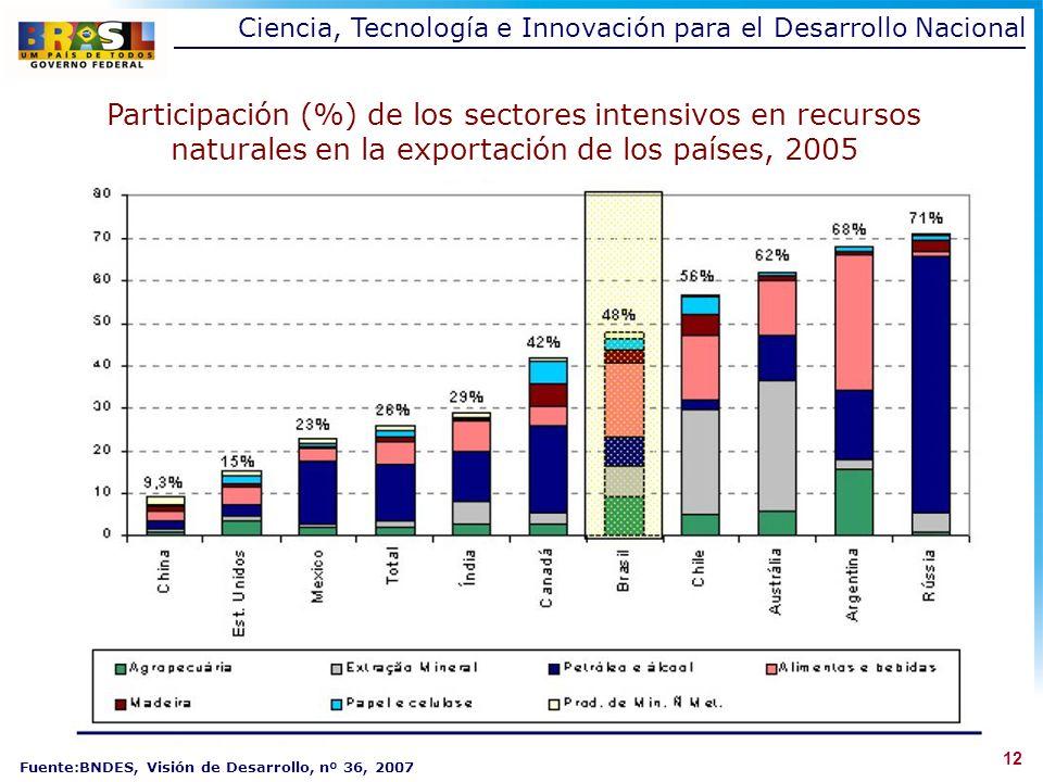Ciencia, Tecnología e Innovación para el Desarrollo Nacional 12 Participación (%) de los sectores intensivos en recursos naturales en la exportación de los países, 2005 Fuente:BNDES, Visión de Desarrollo, nº 36, 2007