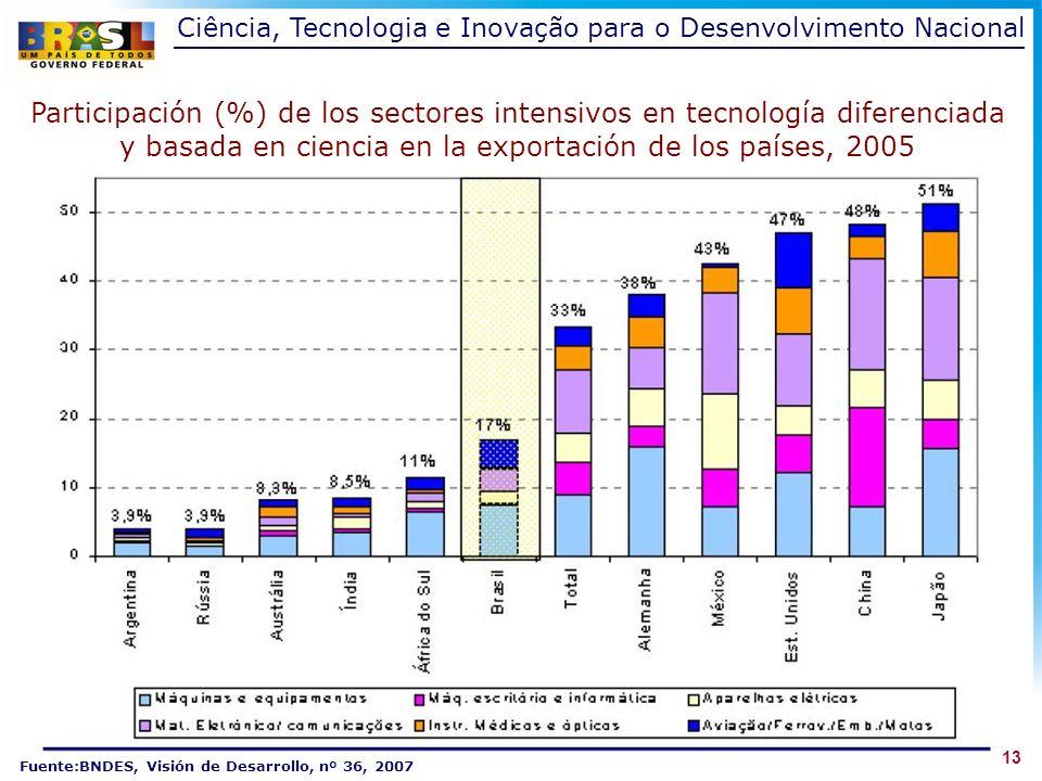 13 Participación (%) de los sectores intensivos en tecnología diferenciada y basada en ciencia en la exportación de los países, 2005 Fuente:BNDES, Visión de Desarrollo, nº 36, 2007 Ciência, Tecnologia e Inovação para o Desenvolvimento Nacional
