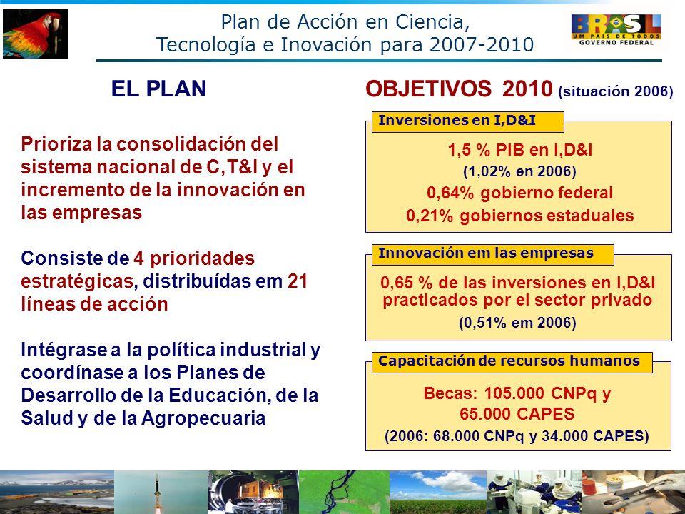 OBJETIVOS 2010 (situación 2006) 1,5 % PIB en I,D&I (1,02% en 2006) 0,64% gobierno federal 0,21% gobiernos estaduales Inversiones en I,D&I Innovación em las empresas 0,65 % de las inversiones en I,D&I practicados por el sector privado (0,51% em 2006) Capacitación de recursos humanos Becas: 105.000 CNPq y 65.000 CAPES (2006: 68.000 CNPq y 34.000 CAPES) EL PLAN Prioriza la consolidación del sistema nacional de C,T&I y el incremento de la innovación en las empresas Consiste de 4 prioridades estratégicas, distribuídas em 21 líneas de acción Intégrase a la política industrial y coordínase a los Planes de Desarrollo de la Educación, de la Salud y de la Agropecuaria Plan de Acción en Ciencia, Tecnología e Inovación para 2007-2010
