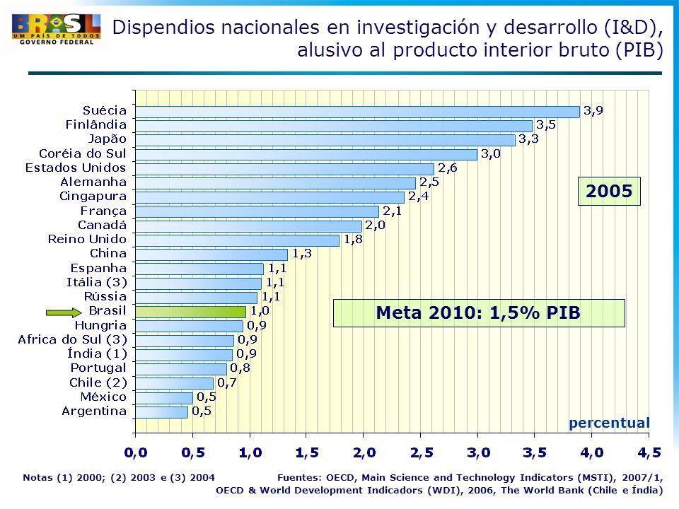 2005 percentual Meta 2010: 1,5% PIB Dispendios nacionales en investigación y desarrollo (I&D), alusivo al producto interior bruto (PIB) Notas (1) 2000; (2) 2003 e (3) 2004 Fuentes: OECD, Main Science and Technology Indicators (MSTI), 2007/1, OECD & World Development Indicadors (WDI), 2006, The World Bank (Chile e Índia)