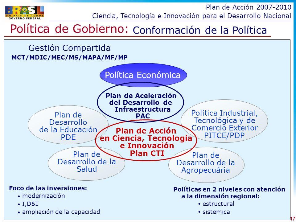 Política de Gobierno: Conformación de la Política Foco de las inversiones: modernización I,D&I ampliación de la capacidad Políticas en 2 niveles con atención a la dimensión regional: estructural sistemica Gestión Compartida MCT/MDIC/MEC/MS/MAPA/MF/MP Política Económica Plan de Desarrollo de la Educación PDE Plan de Desarrollo de la Salud Plan de Desarrollo de la Agropecuária Plan de Aceleración del Desarrollo de Infraestructura PAC Política Industrial, Tecnológica y de Comercio Exterior PITCE/PDP Plan de Acción en Ciencia, Tecnología e Innovación Plan CTI 17 Plan de Acción 2007-2010 Ciencia, Tecnología e Innovación para el Desarrollo Nacional
